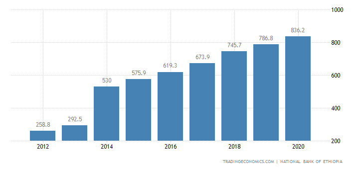 Ethiopia GDP From Services