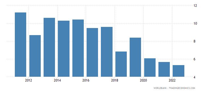 ethiopia gdp growth annual percent 2010 wb data