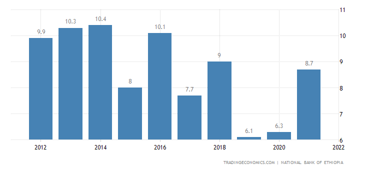 Ethiopia GDP Annual Growth Rate