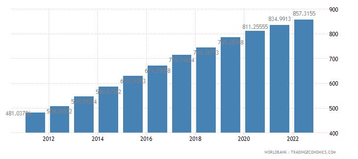 ethiopia gdp per capita constant 2000 us dollar wb data