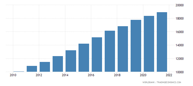 ethiopia gdp per capita constant lcu wb data