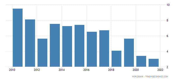 ethiopia gdp per capita growth annual percent wb data