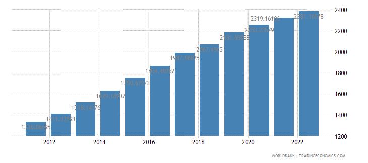 ethiopia gdp per capita ppp constant 2005 international dollar wb data