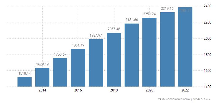 Ethiopia GDP per capita PPP