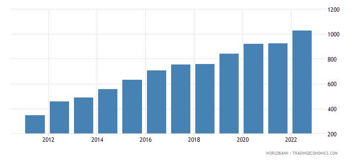 ethiopia gdp per capita us dollar wb data