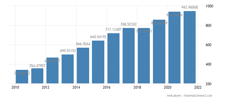ethiopia gdp per capita us dollar wb data