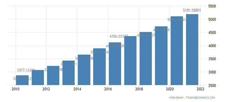 ethiopia gdp per person employed constant 1990 ppp dollar wb data
