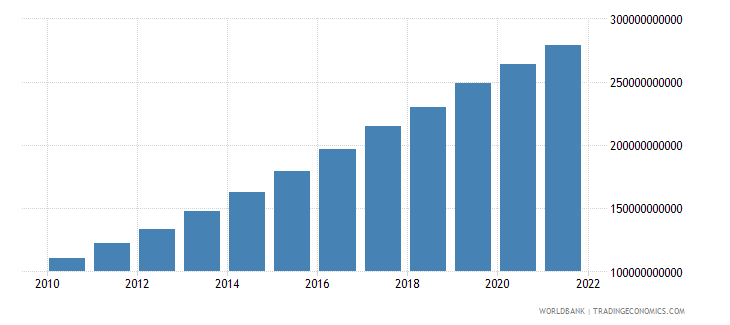 ethiopia gdp ppp constant 2005 international dollar wb data