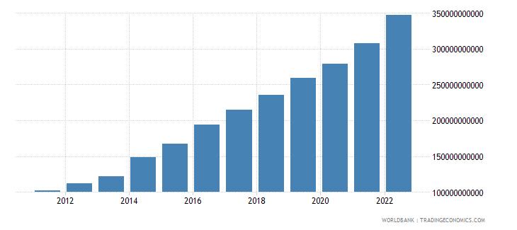 ethiopia gdp ppp us dollar wb data