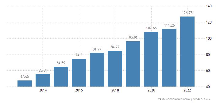 Ethiopia GDP