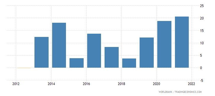 ethiopia general government final consumption expenditure annual percent growth wb data