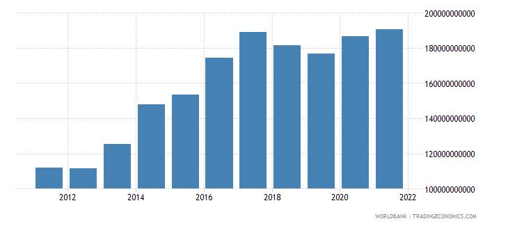 ethiopia general government final consumption expenditure constant lcu wb data