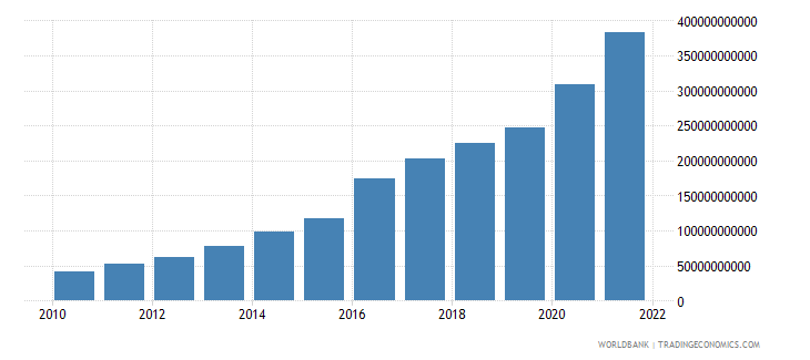 ethiopia general government final consumption expenditure current lcu wb data