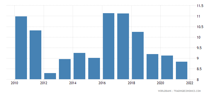 ethiopia general government final consumption expenditure percent of gdp wb data
