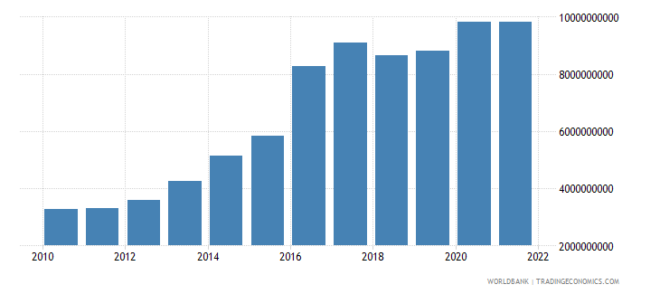 ethiopia general government final consumption expenditure us dollar wb data