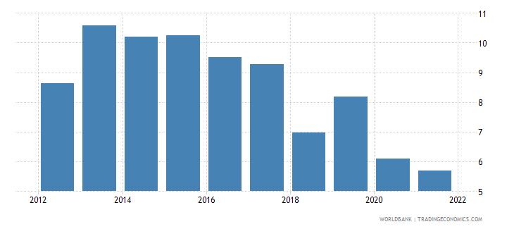 ethiopia gni growth annual percent wb data