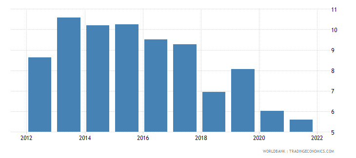 ethiopia gni growth annual percent wb data