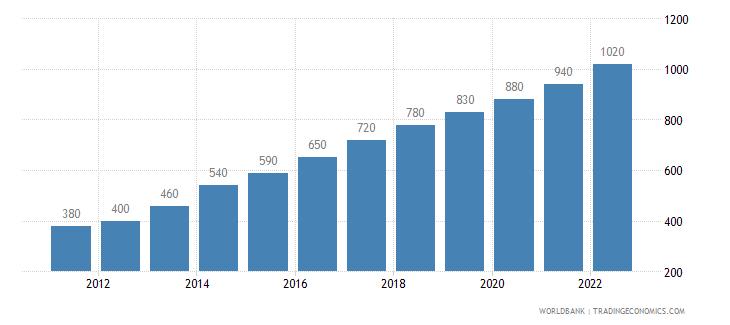 ethiopia gni per capita atlas method us dollar wb data
