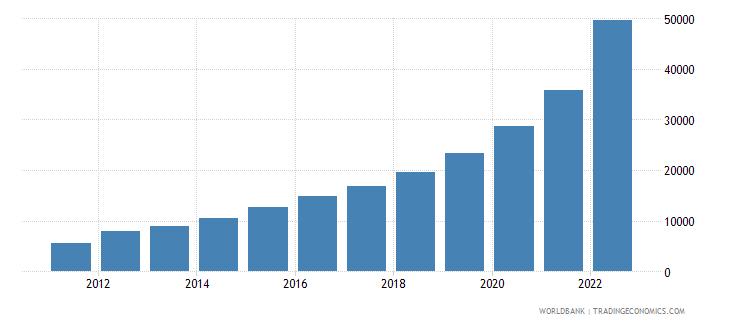 ethiopia gni per capita current lcu wb data