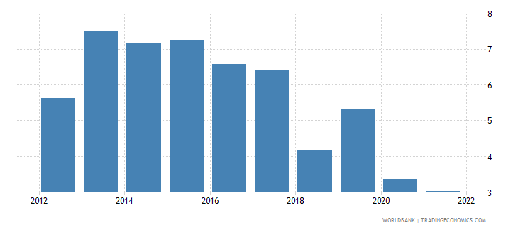 ethiopia gni per capita growth annual percent wb data