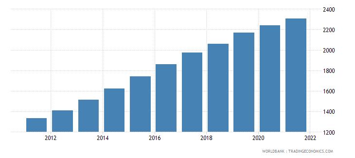 ethiopia gni per capita ppp constant 2011 international $ wb data
