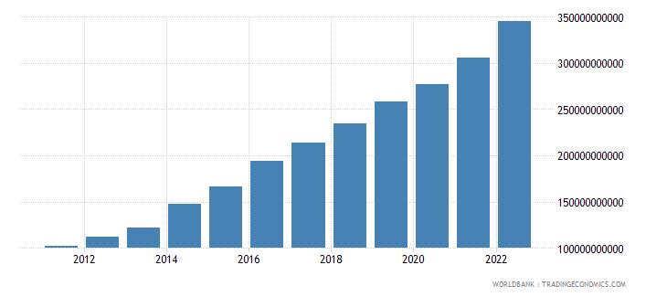 ethiopia gni ppp us dollar wb data