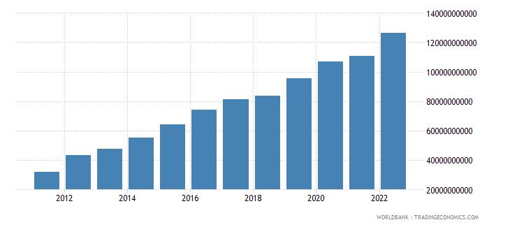 ethiopia gni us dollar wb data