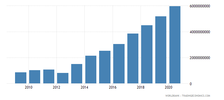 ethiopia goods and services expense current lcu wb data