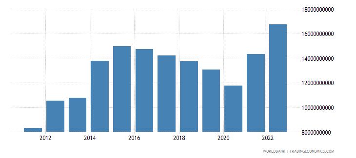 ethiopia goods imports bop us dollar wb data