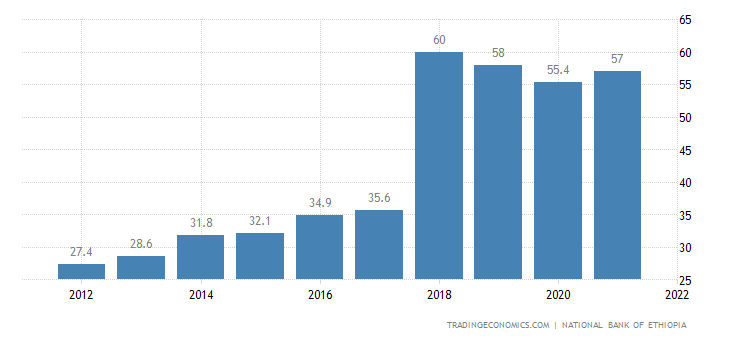 Ethiopia Government Debt to GDP