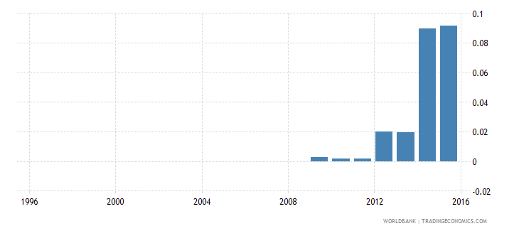 ethiopia government expenditure on pre primary education as percent of gdp percent wb data