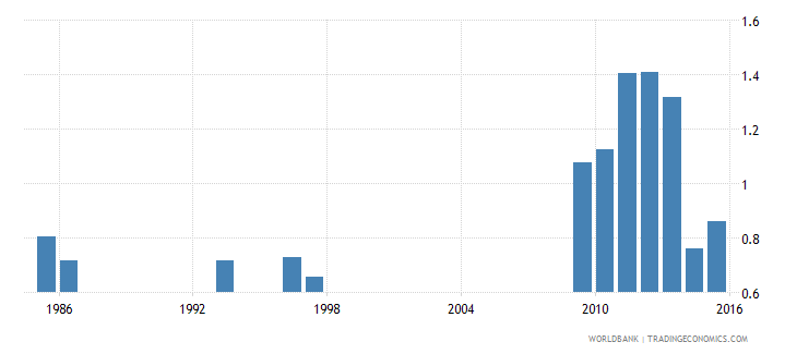 ethiopia government expenditure on secondary education as percent of gdp percent wb data