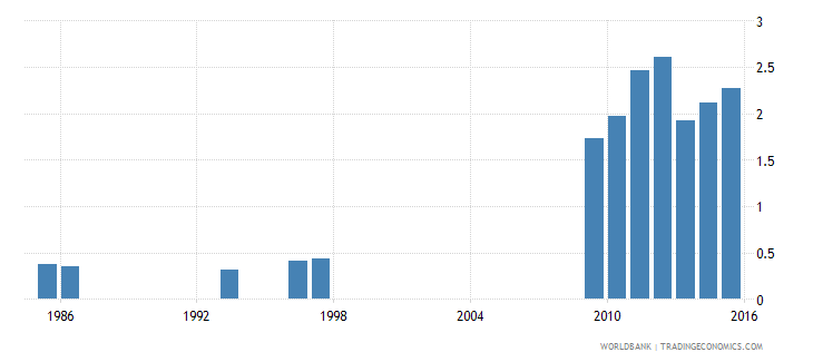 ethiopia government expenditure on tertiary education as percent of gdp percent wb data
