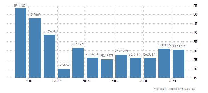 ethiopia grants and other revenue percent of revenue wb data