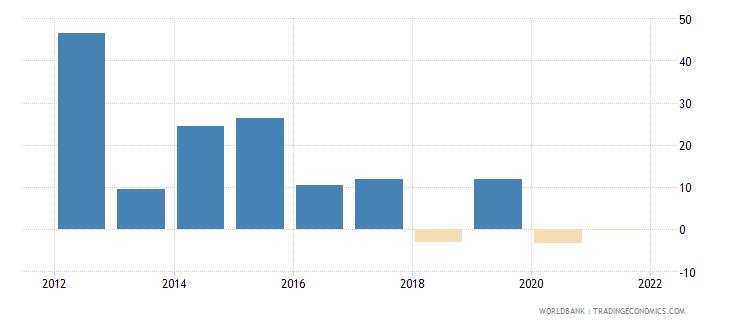 ethiopia gross capital formation annual percent growth wb data