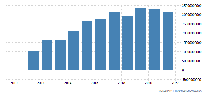 ethiopia gross capital formation us dollar wb data
