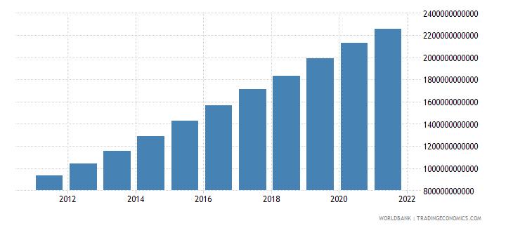 ethiopia gross domestic income constant lcu wb data