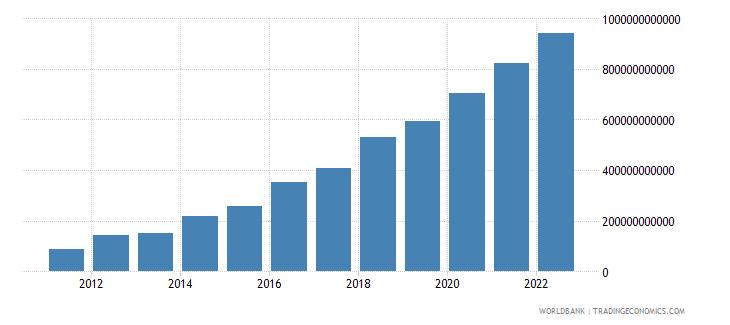 ethiopia gross domestic savings current lcu wb data