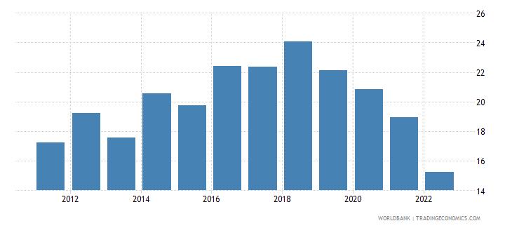 ethiopia gross domestic savings percent of gdp wb data
