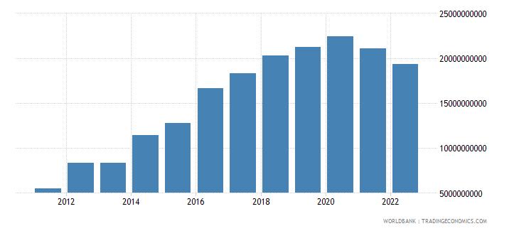ethiopia gross domestic savings us dollar wb data