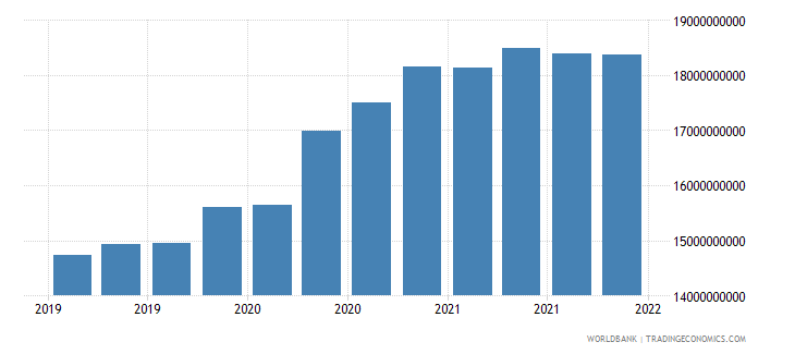 ethiopia gross ext debt pos  general government long term loans usd wb data