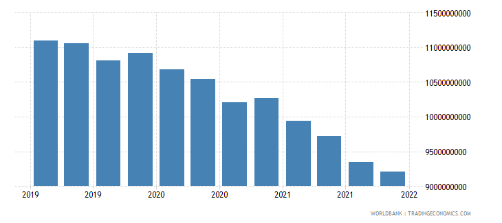 ethiopia gross ext debt pos  other sectors long term all instruments usd wb data