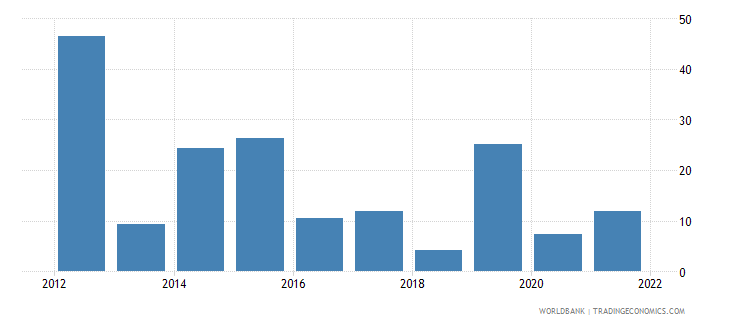 ethiopia gross fixed capital formation annual percent growth wb data