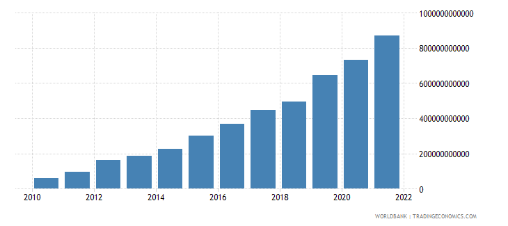 ethiopia gross fixed capital formation private sector current lcu wb data