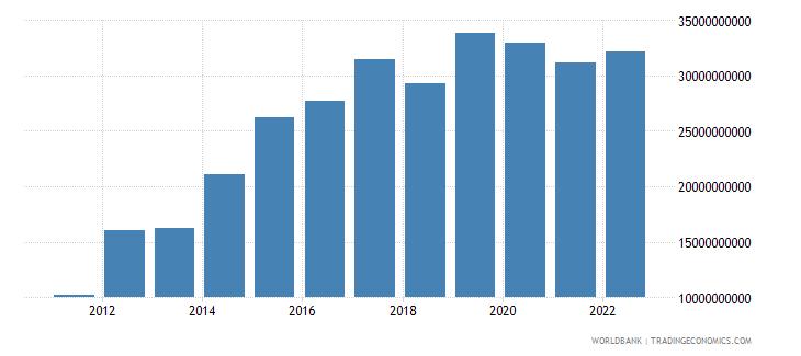 ethiopia gross fixed capital formation us dollar wb data