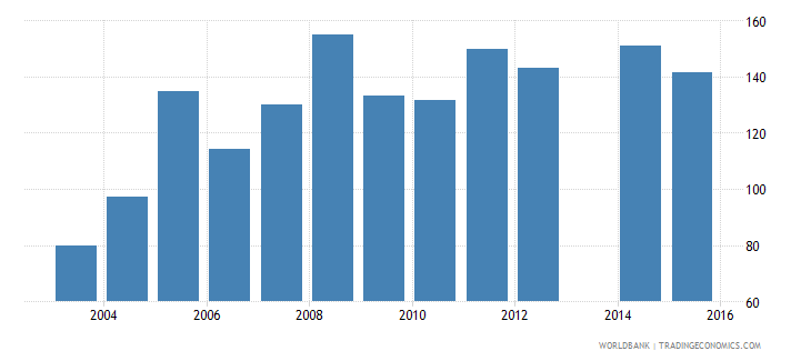 ethiopia gross intake rate in grade 1 total percent of relevant age group wb data