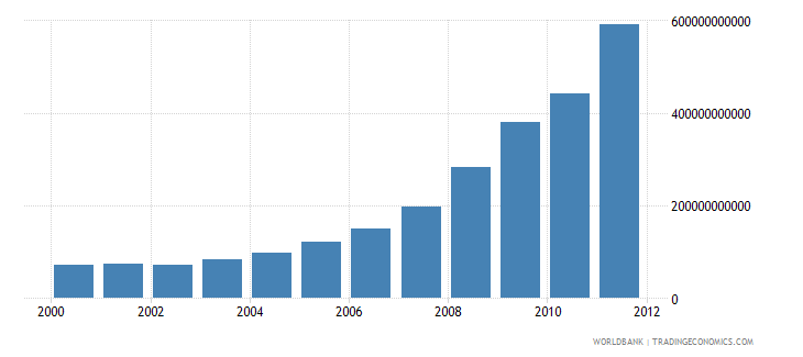 ethiopia gross national disposable income current lcu wb data