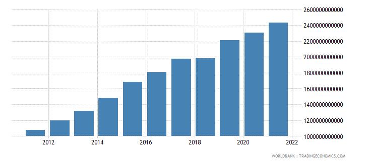 ethiopia gross national expenditure constant lcu wb data