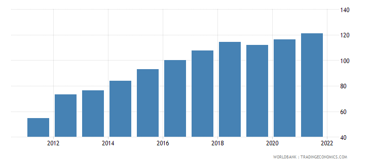 ethiopia gross national expenditure deflator base year varies by country wb data