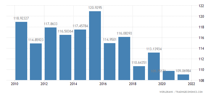 ethiopia gross national expenditure percent of gdp wb data